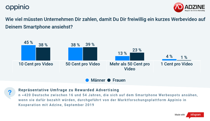 Grafik: ADZINE-Appinio Consumer Insights September 2019