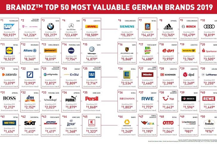 Brandz Top 50 Most Valuable German Brands 2019