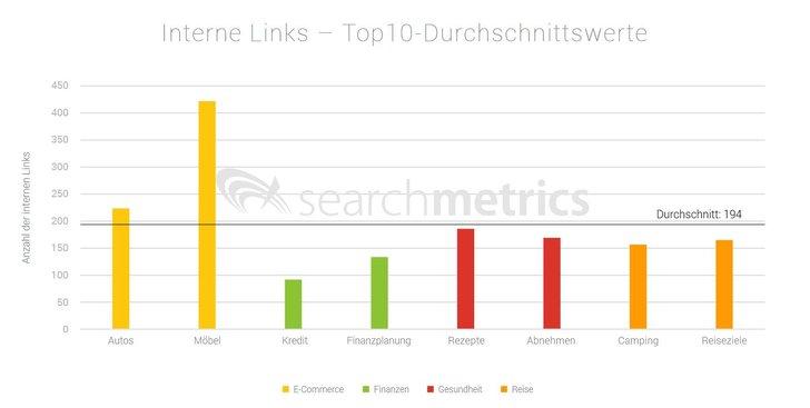 Bild: Searchmetrics
