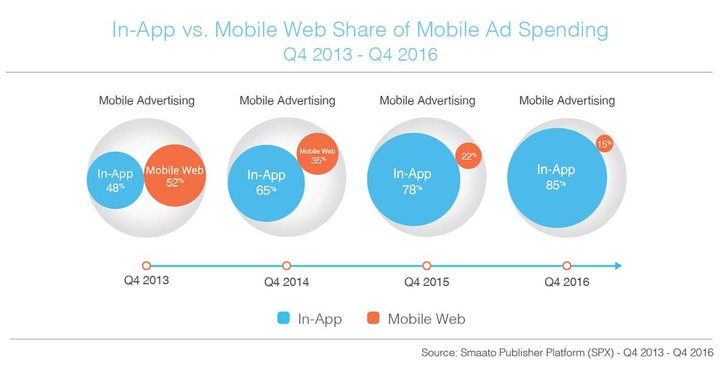 Bild: Smaato Global Trends in Mobile Advertising Q4 2016