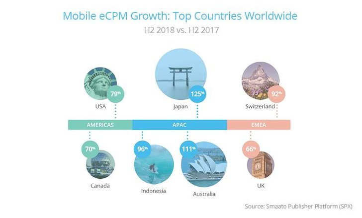 "Bild: Smaato ""Global Trends in Mobile Advertising H2 2018"""