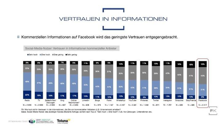 Grafik: Social Media Atlas - Faktenkontor