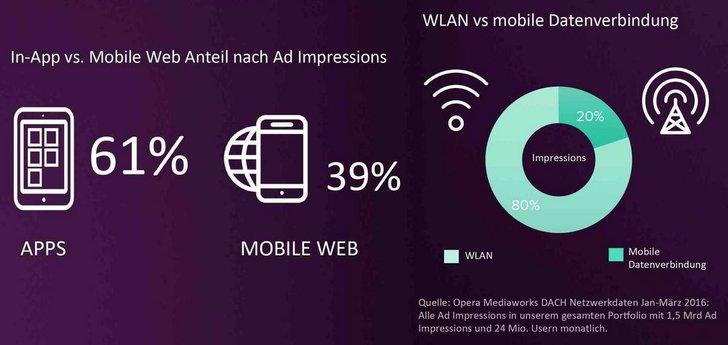 Bild: Mobile Netzwerk Report Opera Mediaworks; Bearb.: Adzine