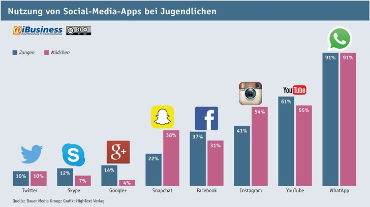 Grafik: iBusiness.de/ Daten: Bauer Media Group