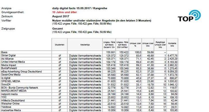 Quelle: AGOF Vermarkterranking August 2017