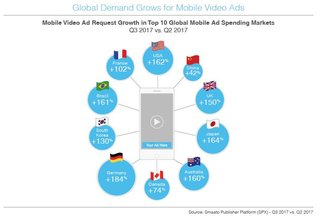 Quelle: Global Trends in Mobile Advertising Report Q3 2017 - Smaato