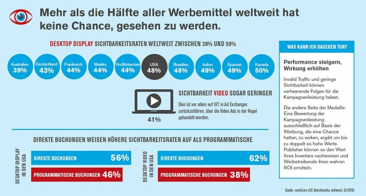 Bild: Comscore Advertising Benchmark Q1/2016