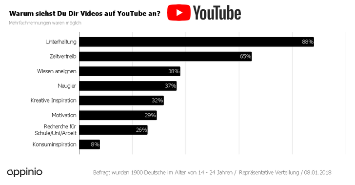 """Junge Deutsche wollen auf YouTube unterhalten werden von Scherzvideos und sich mit Dokumentationen """"weiterbilden"""" - doch gibt es auch etwas, das sie auf der Plattform nervt? Appinio hat sie auch das gefragt. Auf Platz 1 landen bei der deutschen Generation Z die Werbespots, die Videos direkt vorgeschaltet sein. Ein Drittel der jungen Leute gibt an, dass diese Spots sie auf YouTube am allermeisten nerven. Direkt dahinter folgt Clickbaiting in Videotiteln. 27 Prozent der jungen Deutschen sind maximal genervt von reißerischen Überschriften, die die Neugier von Zuschauern wecken sollen, dann aber eher langweiligen Inhalt bieten."""