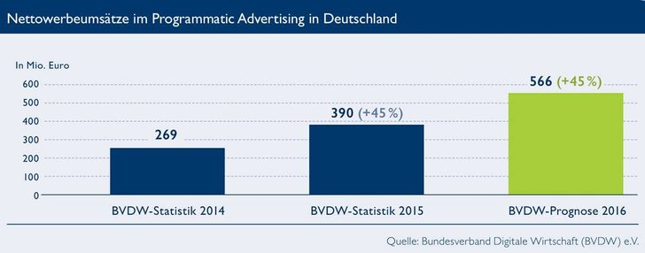 Bild: BVDW Werbestatistik Programmatic Advertising