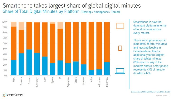Quelle Comscore: Global Digital Future in Focus (Report)