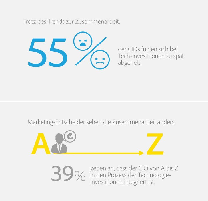 Grafik: Adobe Newsroom / Adobe CIO- CMO Barometer