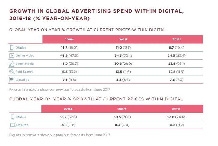Bild: Dentsu Aegis Ad Spend Forecast 2017