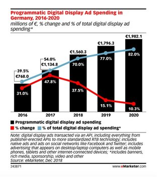 Grafik: Emarketer: In Europe, Programmatic Ad Spending Grows by Double Digits