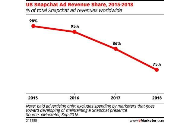 Bild: eMarketer - Snapchat
