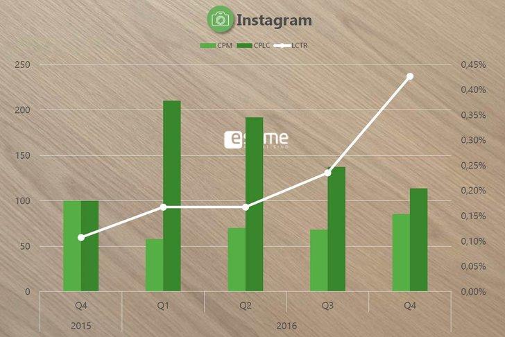 Bild: esome Advertisig Preis-Index