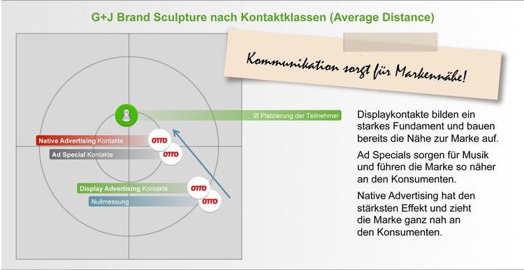 Grafik: G+J e|MS