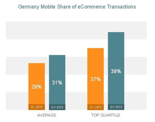 Q3 2015 State of Mobile Commerce Report