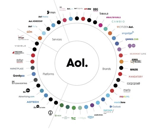 Grafik: AOL