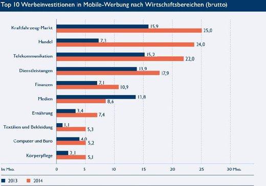 Grafik:BVDW-OVK