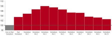 Grafik: United Internet
