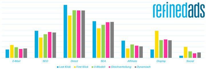 Grafik: refinedlabs