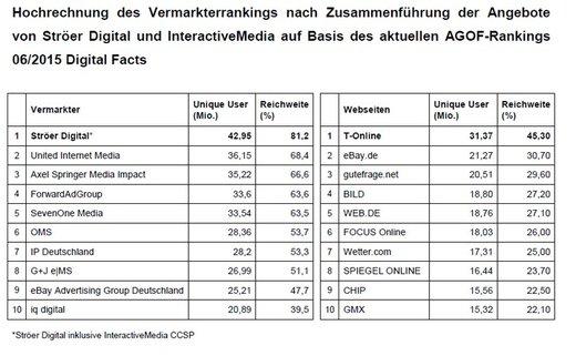 Grafik: Ströer SE Pressemitteilung