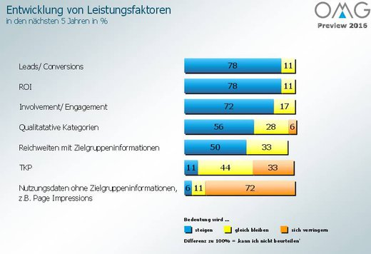 Grafik: Organisation Mediaagenturen (OMG)
