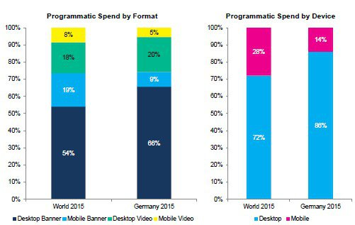 Grafik: Magna Global Forecast September 2015