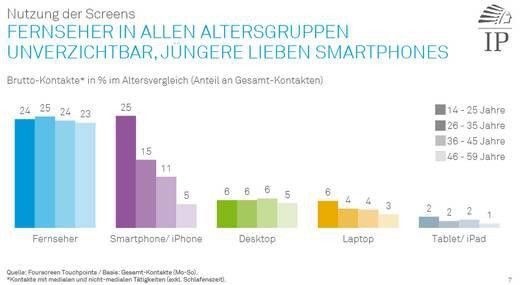Grafik: IP Deutschland; IP Fourscreen Touchpoints: Mediennutzung im Alltagscheck