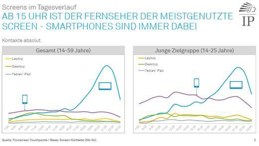 Grafik: IP Fourscreen Touchpoints: Mediennutzung im Alltagscheck
