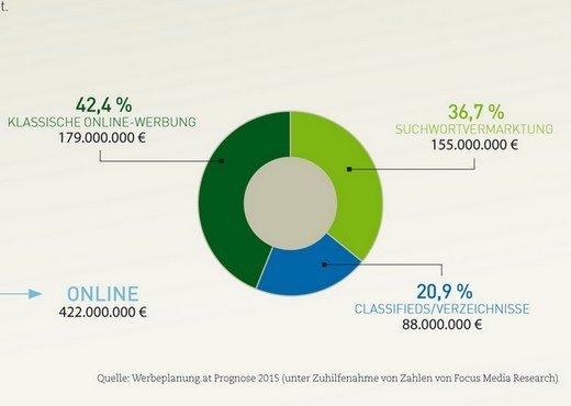 Grafik: Werbeplanung.at