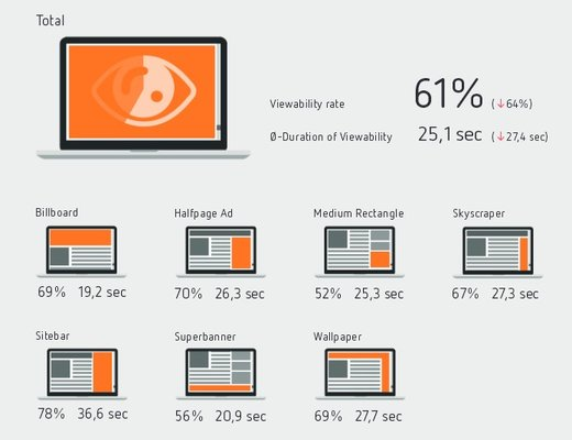 meetricsAd Viewability Benchmarks, Q3