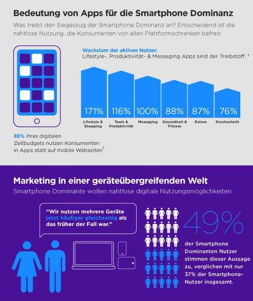 Grafik: Yahoo Advertising
