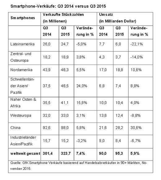 Quelle: GfK - Globaler Smartphone-Markt, Q3 - 2015