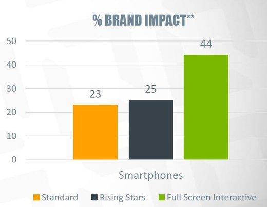 "Quelle: Studie von Undertone und Ipsos, ""High Impact Advertising Across Screens"""