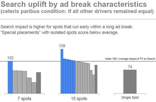 "Grafik: Studie ""TV impact on Search"""
