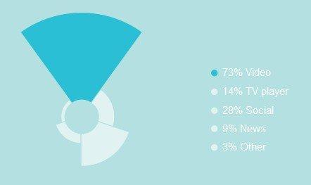 Quelle: Comsumer Barometer, TNS Infratest