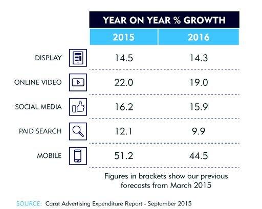 Carat Advertising Expenditure Report