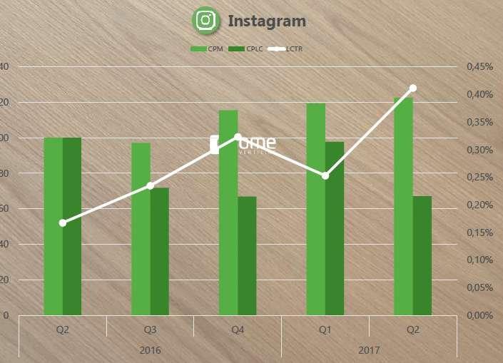 Quelle: esome advertising Preis-index Q2-2017