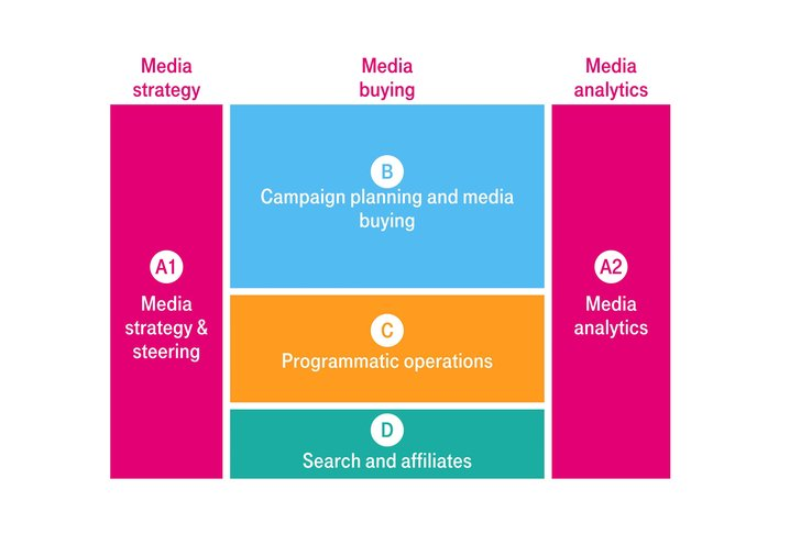 Grafik: Deutsche Telekom