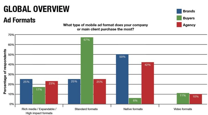 Mobile Advertising Survey, ExchangeWire Research & Rubicon Project 1/2016