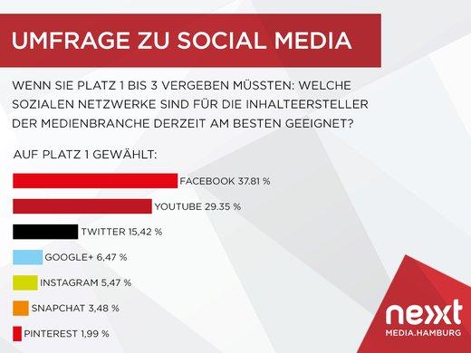 Quelle: nextmedia.Hamburg Presse