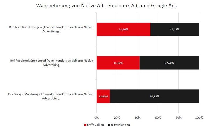 Bild: Seeding Alliance Native Advertising Umfrage