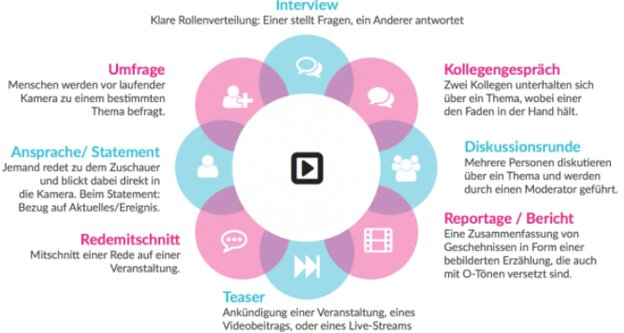Video-Content Formate, Quelle: crowdmedia GmbH nach TASG Force
