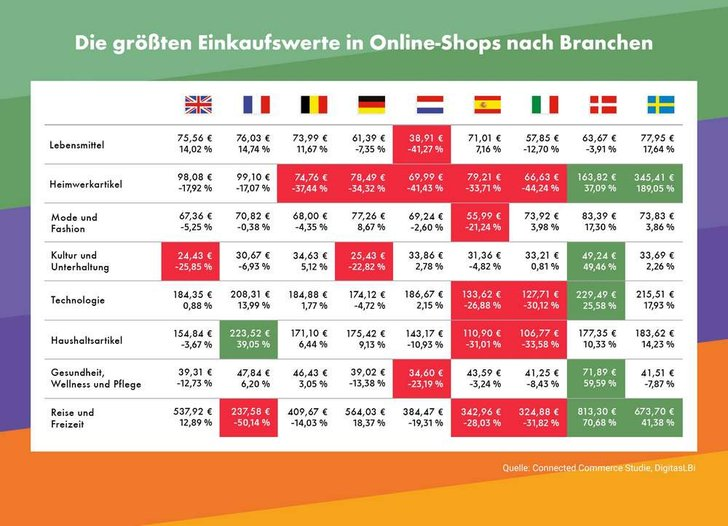 Quelle: Commercial Commerce Studie / DigitasLBi
